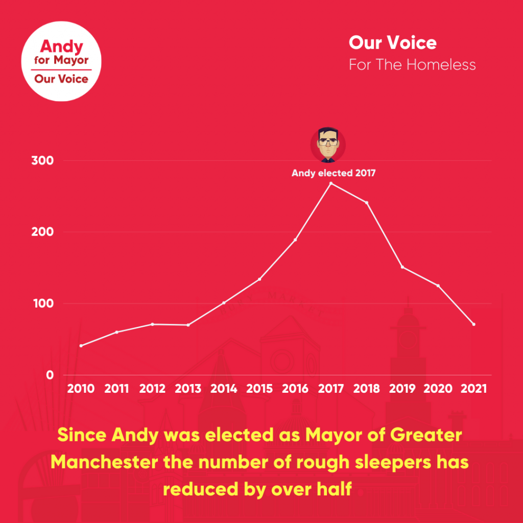New Figures Show Greater Manchesters Ground-breaking 'A Bed Every Night' Scheme Has Helped Over 3,000 People Since Launching In November 2018